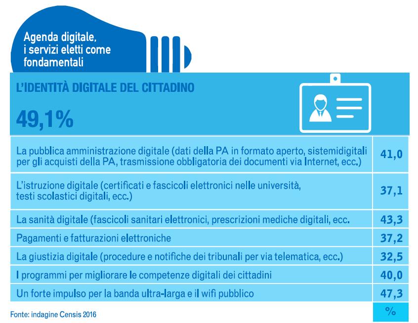 agenda digitale innovazione italia 2016