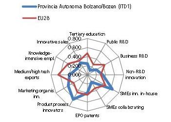 provincia bolzano innovazione