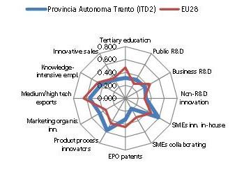 provincia trento innovazione