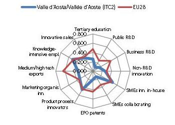 valle d'aosta innovazione